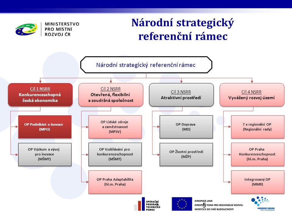 Národní strategický referenční rámec