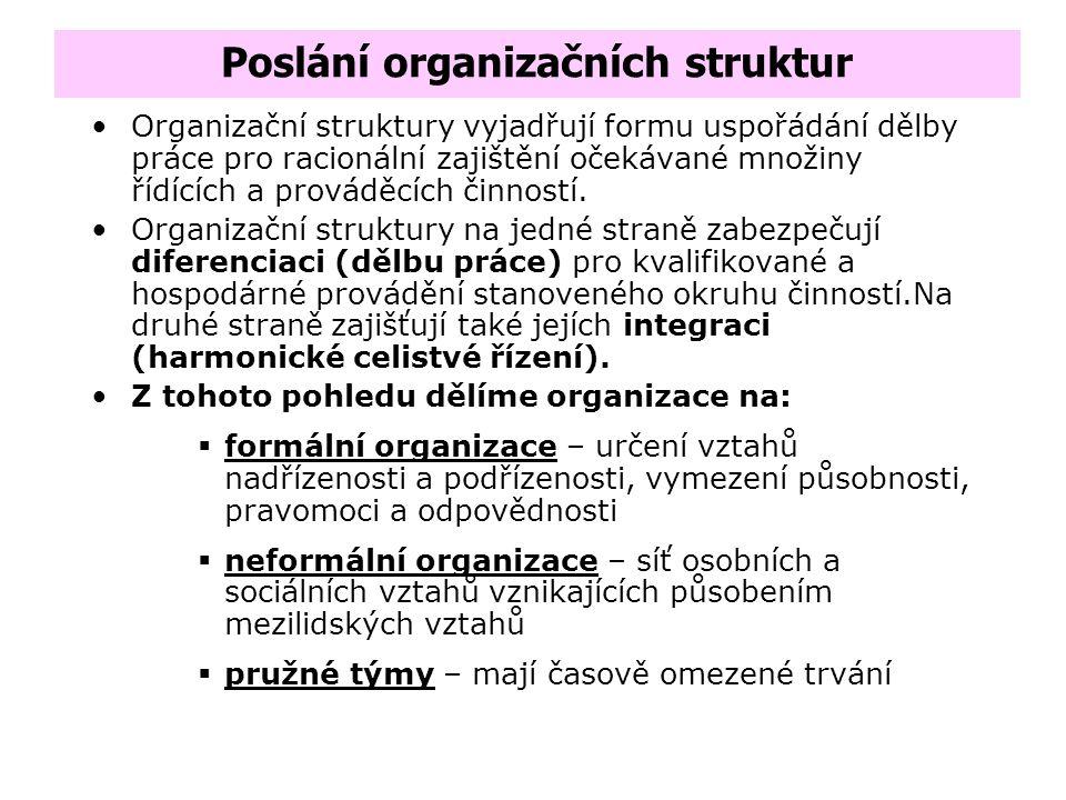 Poslání organizačních struktur