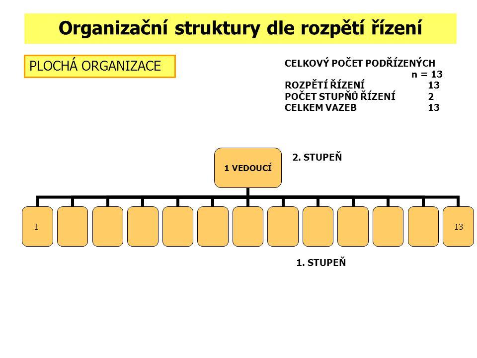 Organizační struktury dle rozpětí řízení