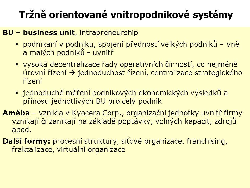 Tržně orientované vnitropodnikové systémy