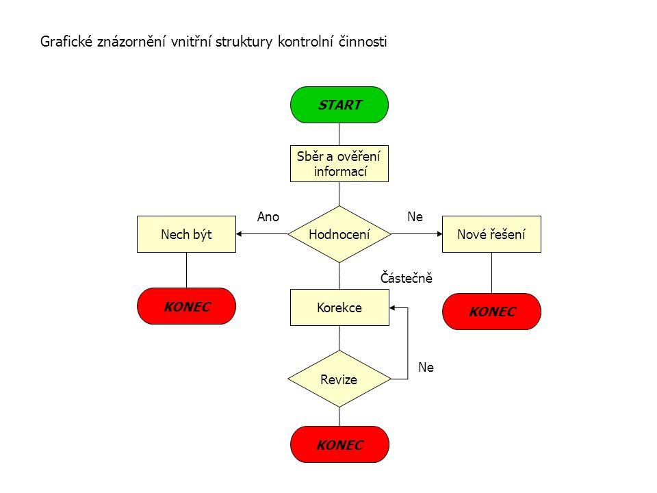 Grafické znázornění vnitřní struktury kontrolní činnosti