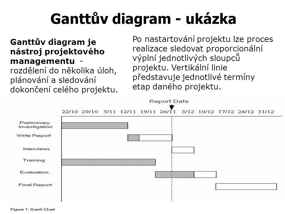 Ganttův diagram - ukázka