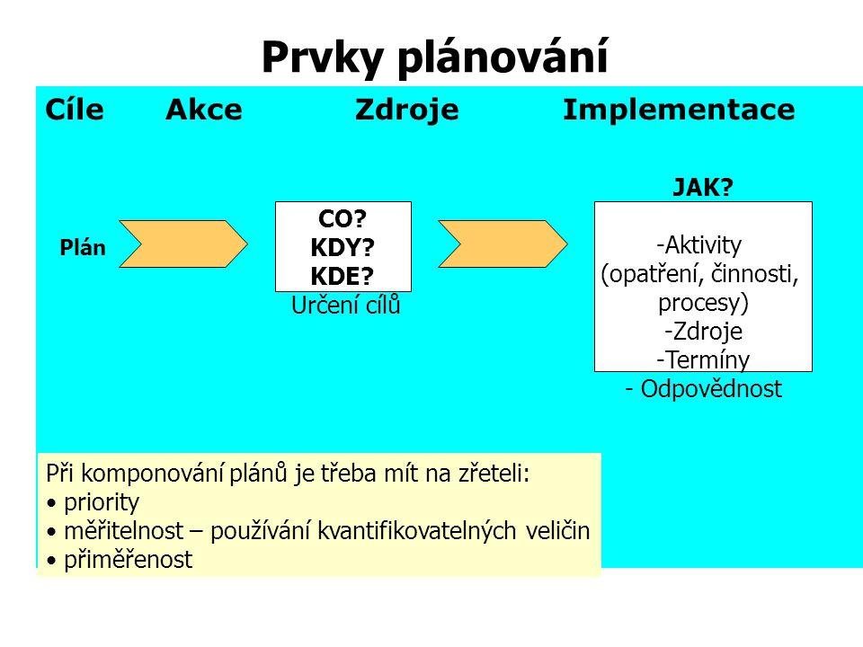 Aktivity (opatření, činnosti, procesy)