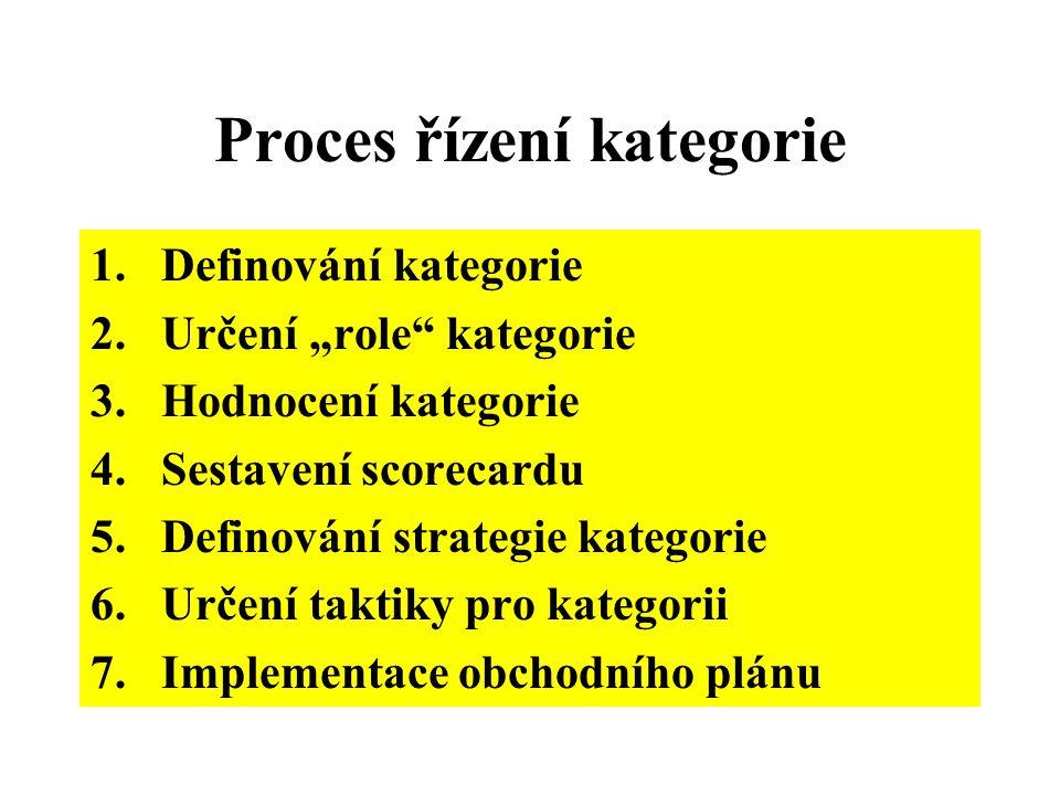 Proces řízení kategorie