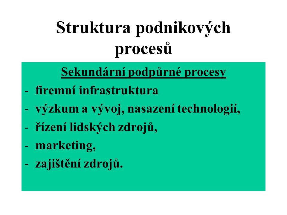 Struktura podnikových procesů