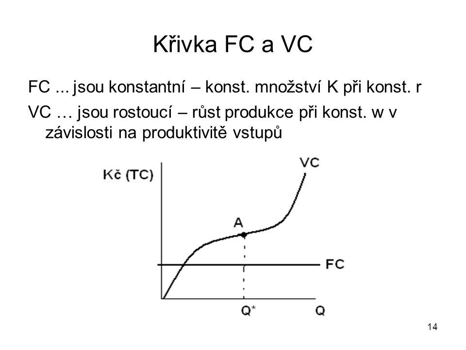 Křivka FC a VC FC ... jsou konstantní – konst. množství K při konst. r