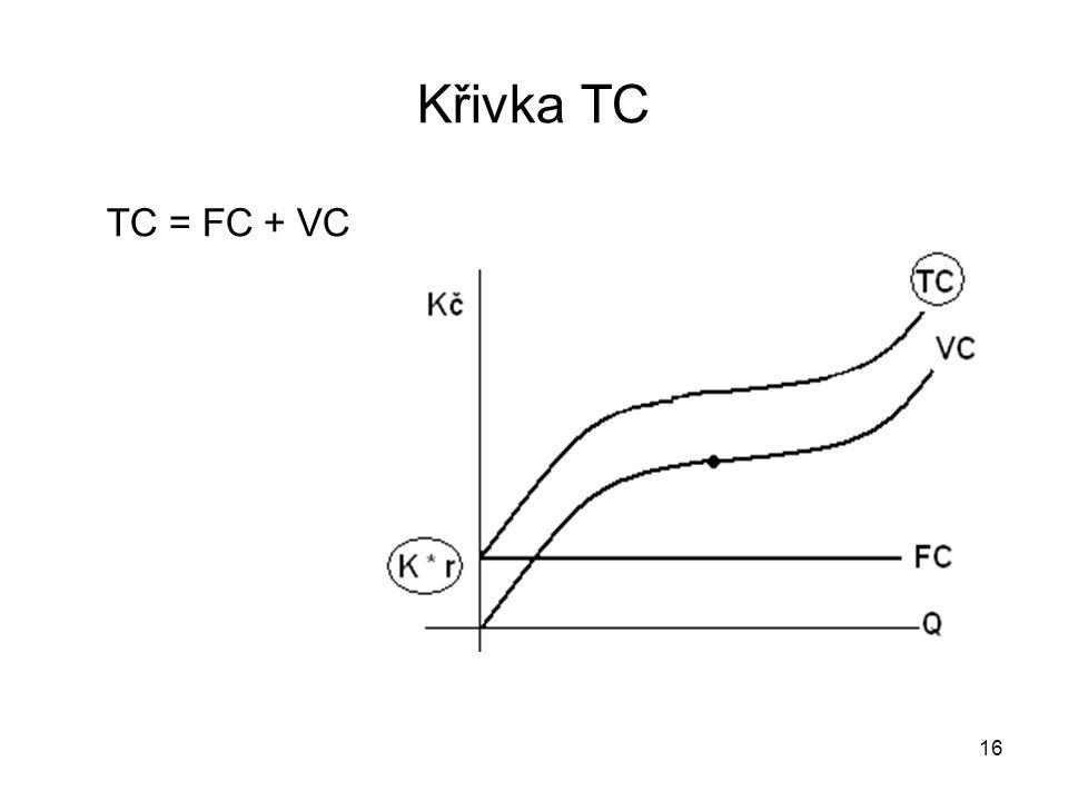Křivka TC TC = FC + VC