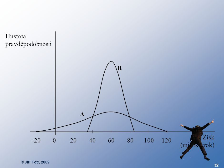 HODNOTA V RIZIKU (VaR) Zisk v riziku (Profit at Risk – PaR)