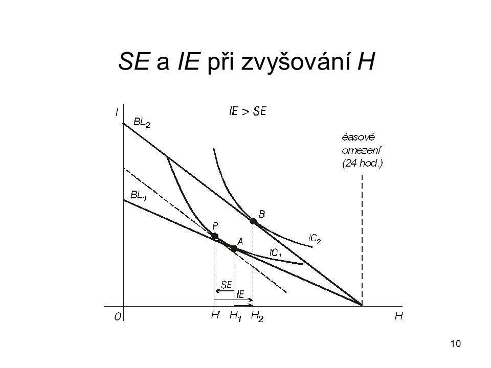 SE a IE při zvyšování H