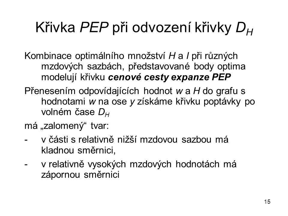 Křivka PEP při odvození křivky DH