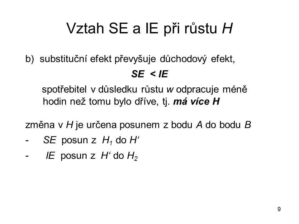 Vztah SE a IE při růstu H b) substituční efekt převyšuje důchodový efekt, SE < IE.