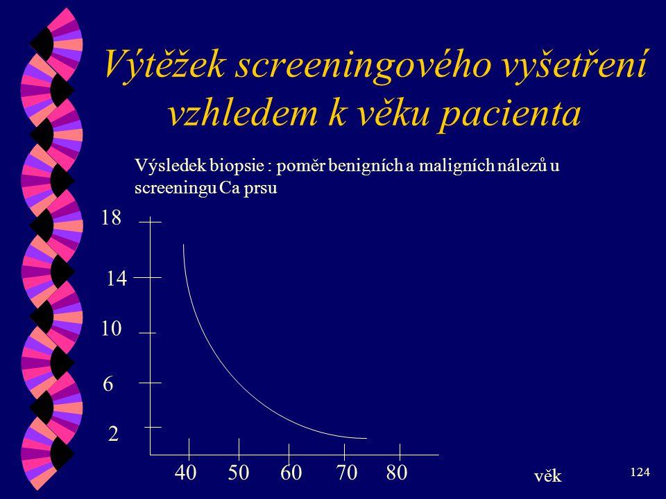 Výtěžek screeningového vyšetření vzhledem k věku pacienta
