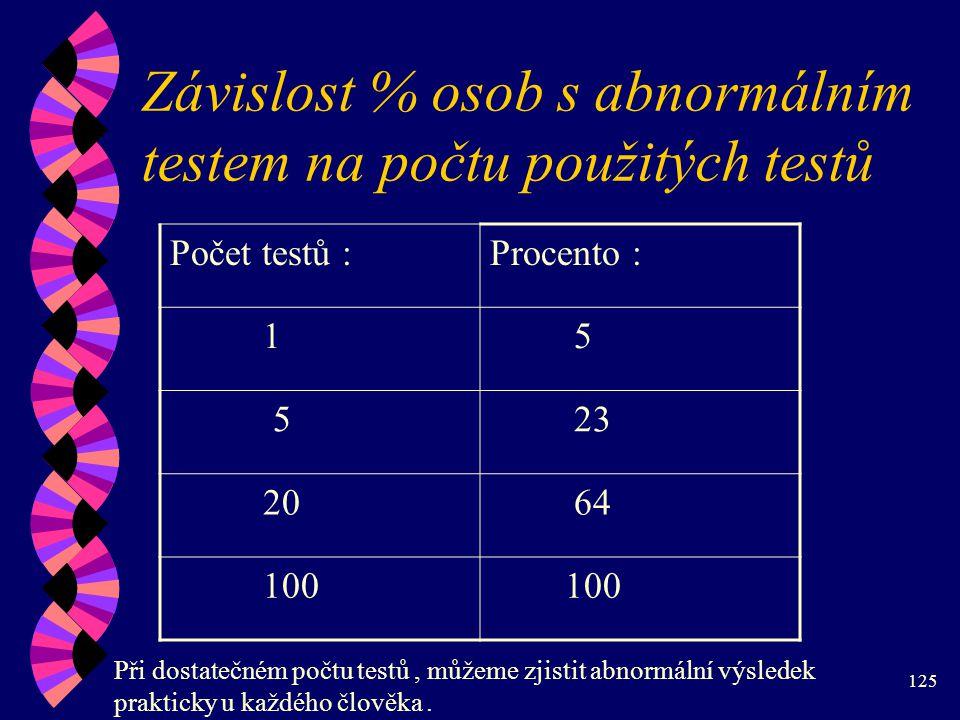 Závislost % osob s abnormálním testem na počtu použitých testů