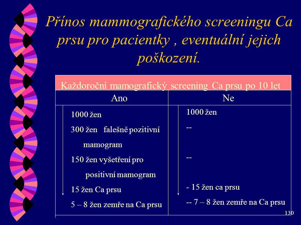 Přínos mammografického screeningu Ca prsu pro pacientky , eventuální jejich poškození.