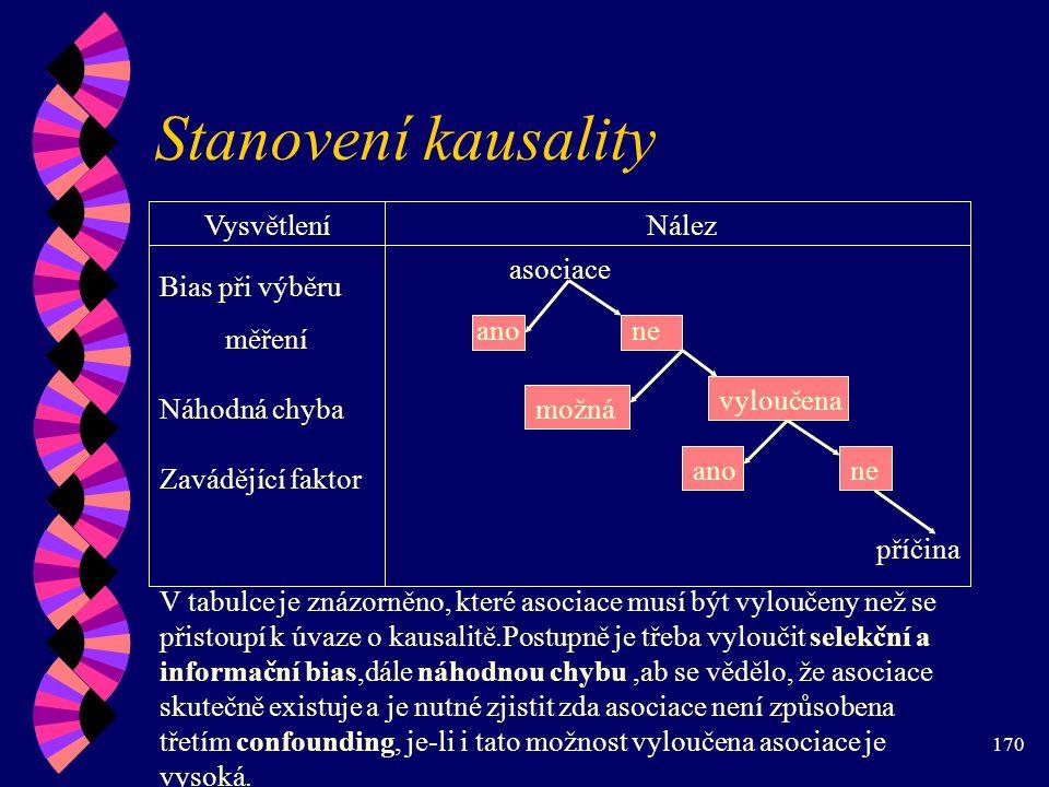 Stanovení kausality Vysvětlení Nález asociace Bias při výběru měření