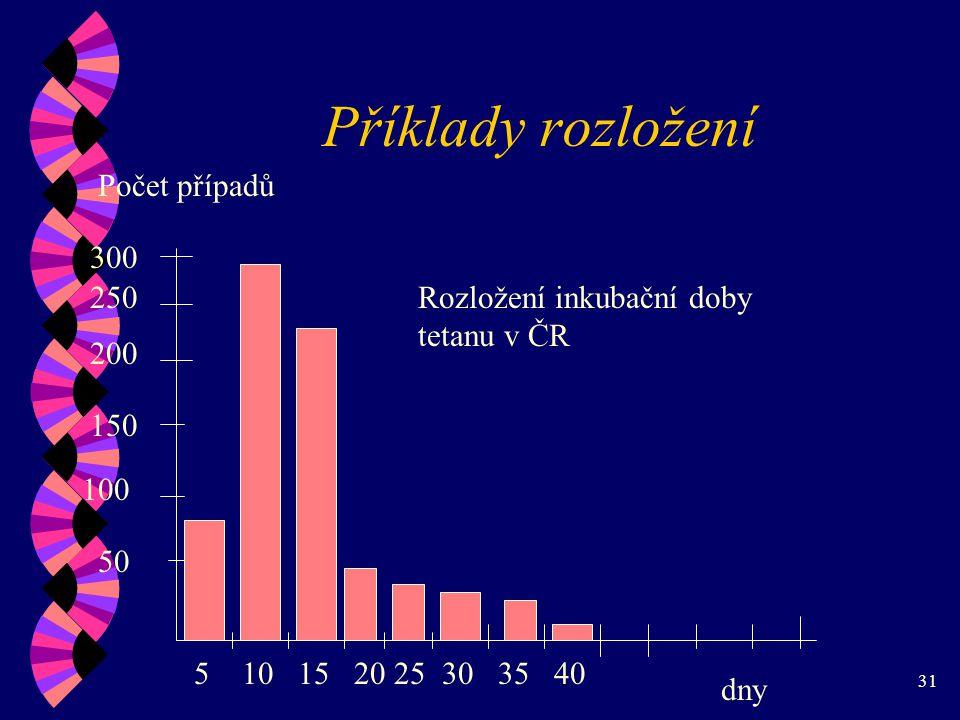 Příklady rozložení Počet případů 300 250