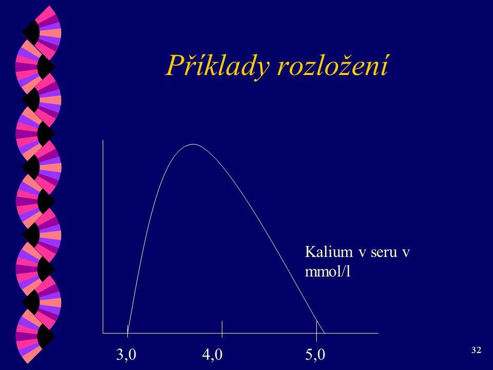 Příklady rozložení Kalium v seru v mmol/l 3,0 4,0 5,0