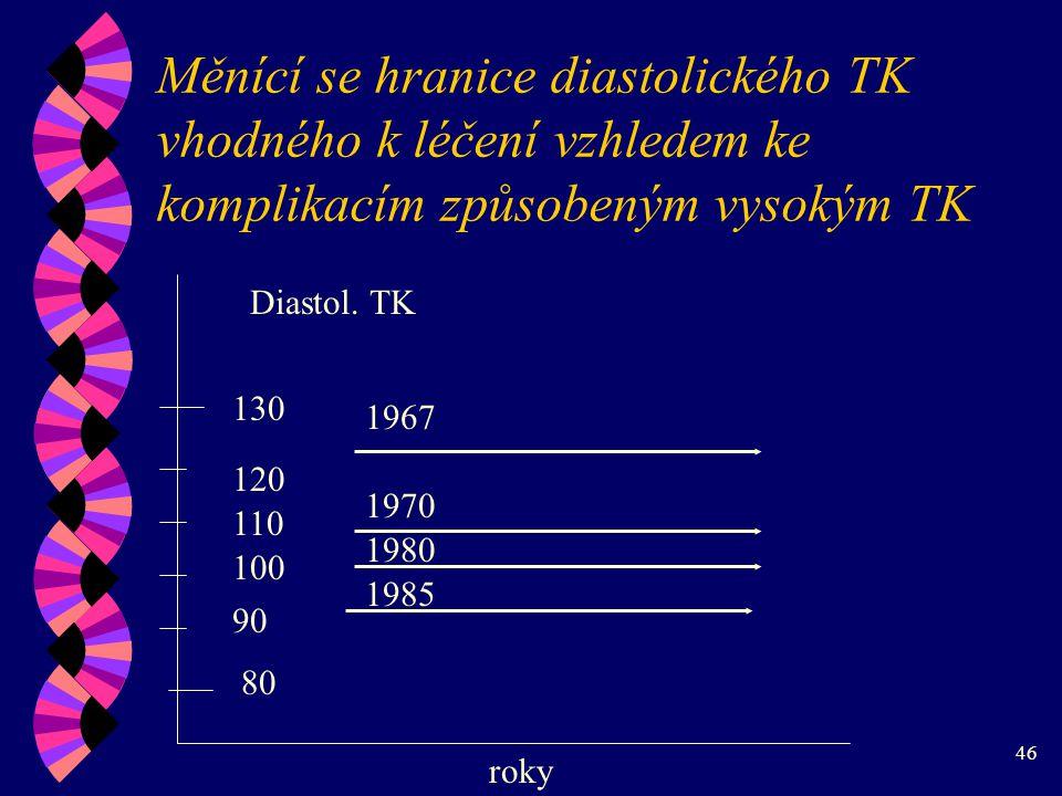 Měnící se hranice diastolického TK vhodného k léčení vzhledem ke komplikacím způsobeným vysokým TK