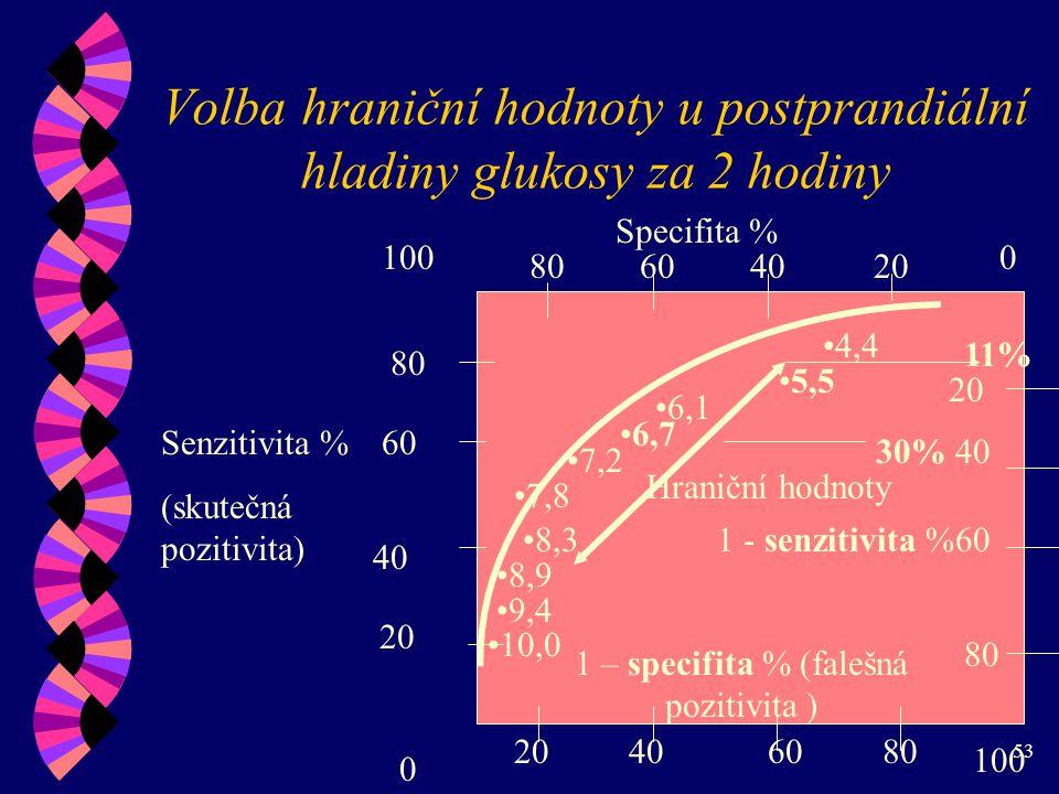 Volba hraniční hodnoty u postprandiální hladiny glukosy za 2 hodiny