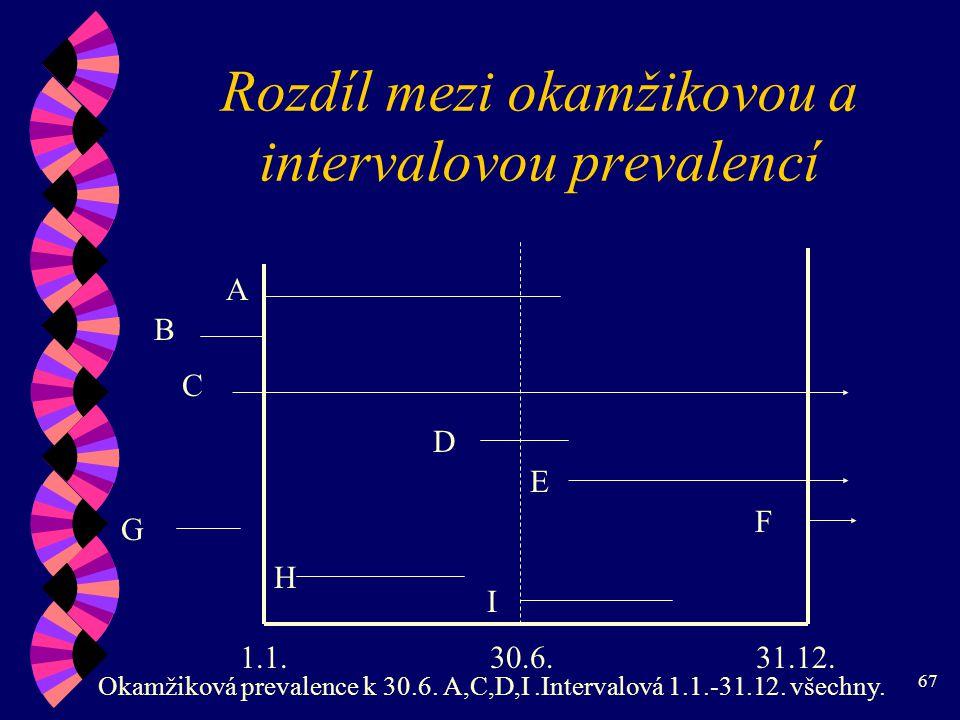 Rozdíl mezi okamžikovou a intervalovou prevalencí
