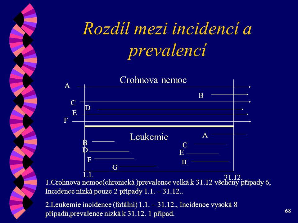 Rozdíl mezi incidencí a prevalencí