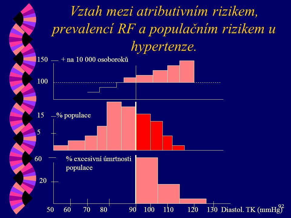 Vztah mezi atributivním rizikem, prevalencí RF a populačním rizikem u hypertenze.