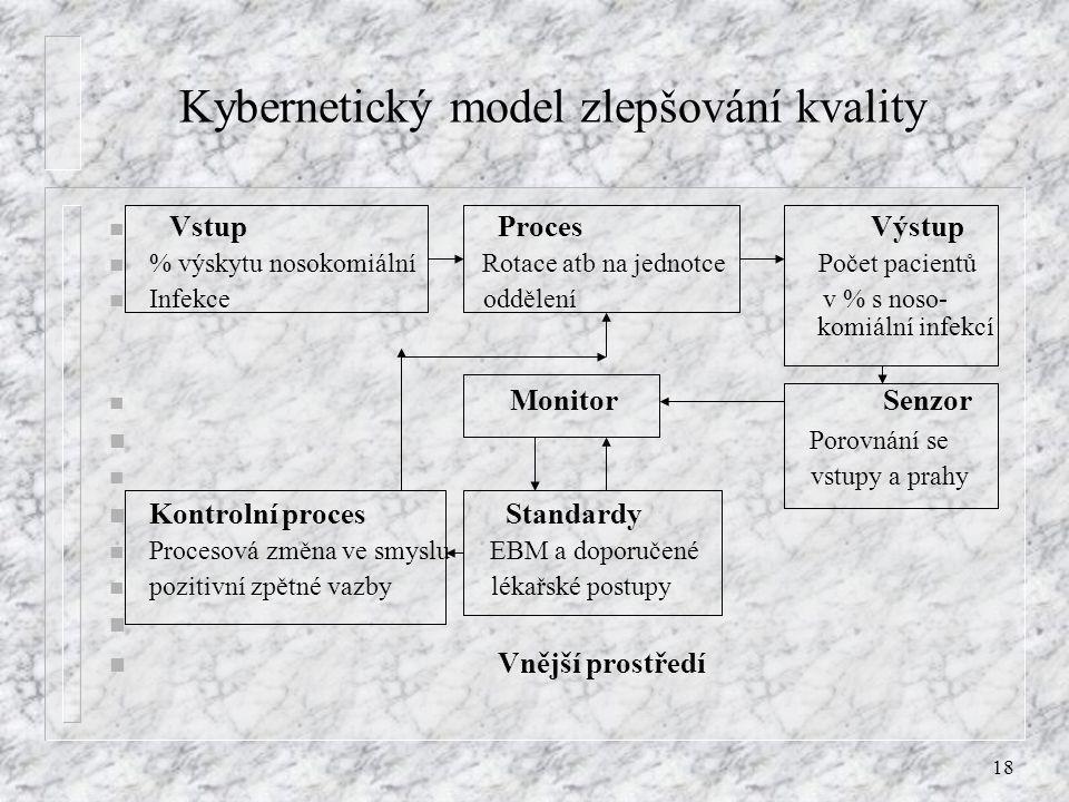 Kybernetický model zlepšování kvality