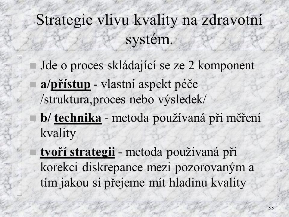 Strategie vlivu kvality na zdravotní systém.