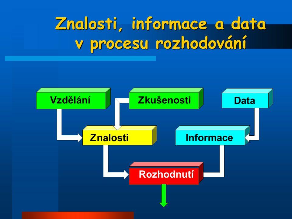 Znalosti, informace a data v procesu rozhodování