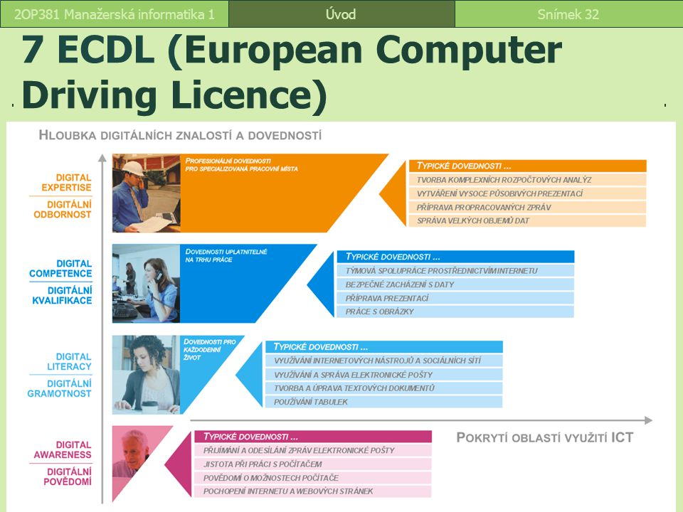 7 ECDL (European Computer Driving Licence)