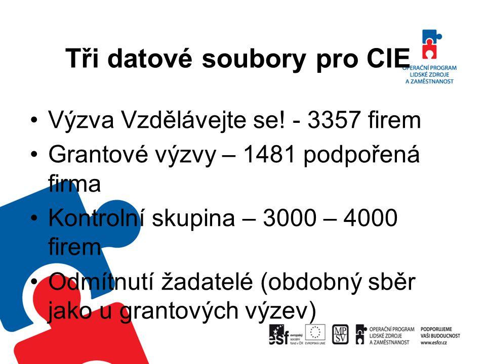 Tři datové soubory pro CIE
