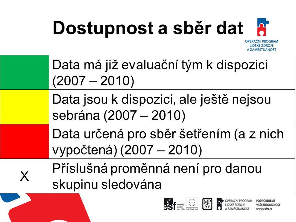 Dostupnost a sběr dat Data má již evaluační tým k dispozici (2007 – 2010) Data jsou k dispozici, ale ještě nejsou sebrána (2007 – 2010)