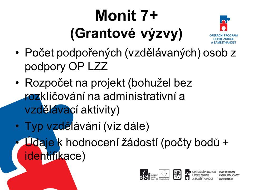 Monit 7+ (Grantové výzvy)