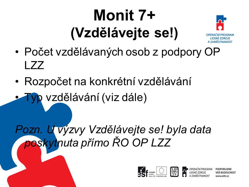 Monit 7+ (Vzdělávejte se!)
