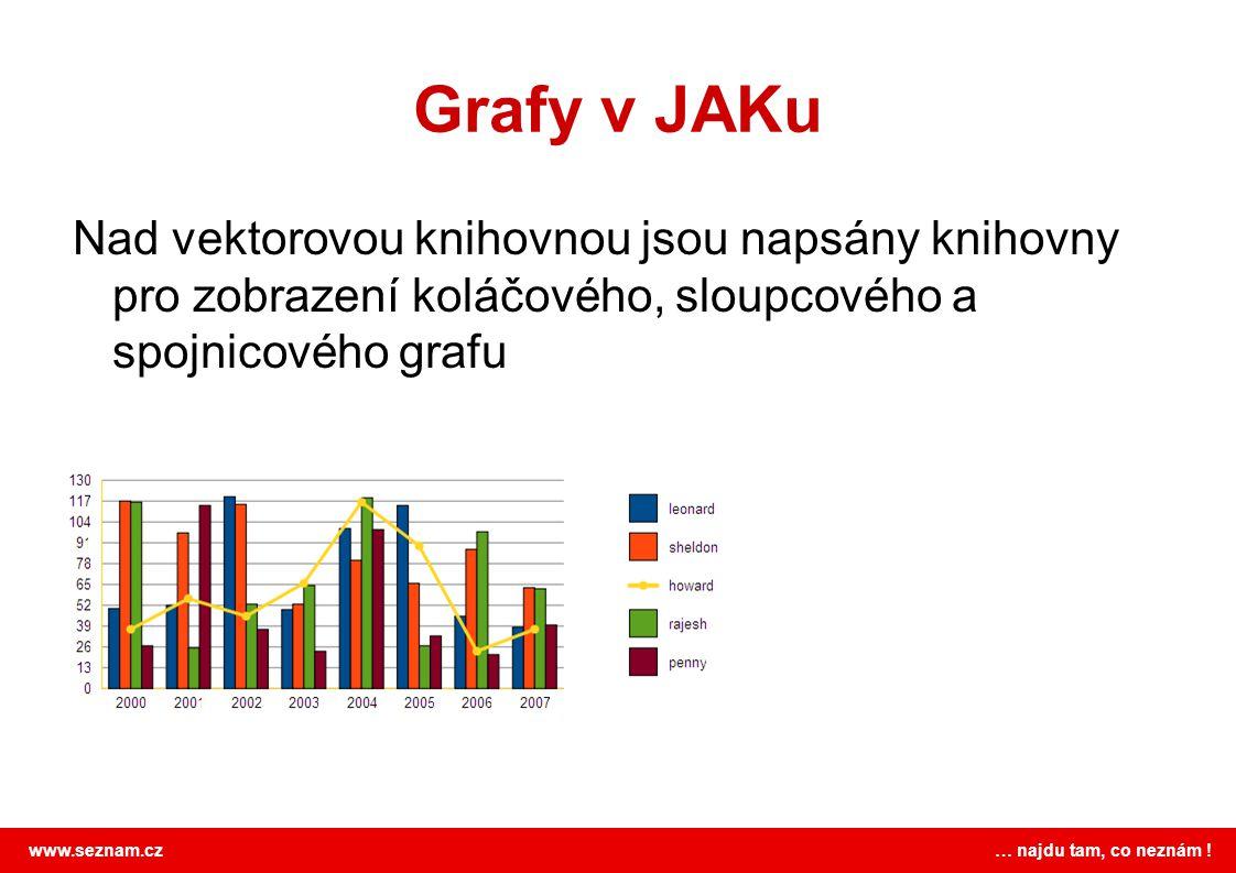 Grafy v JAKu Nad vektorovou knihovnou jsou napsány knihovny pro zobrazení koláčového, sloupcového a spojnicového grafu.