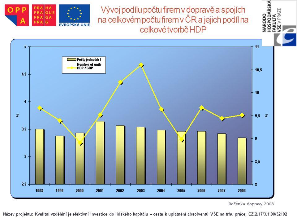 Vývoj podílu počtu firem v dopravě a spojích na celkovém počtu firem v ČR a jejich podíl na celkové tvorbě HDP