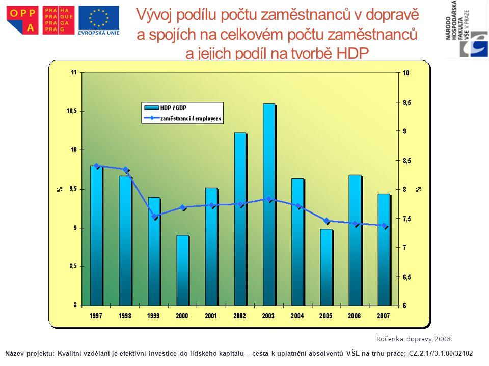 Vývoj podílu počtu zaměstnanců v dopravě a spojích na celkovém počtu zaměstnanců a jejich podíl na tvorbě HDP