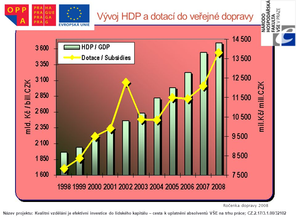 Vývoj HDP a dotací do veřejné dopravy