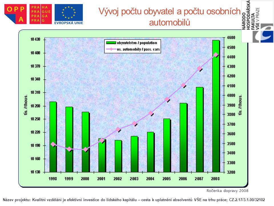 Vývoj počtu obyvatel a počtu osobních automobilů