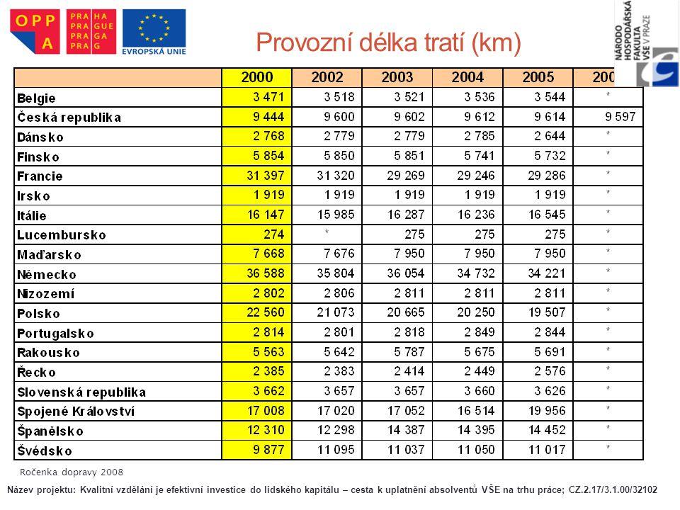 Provozní délka tratí (km)
