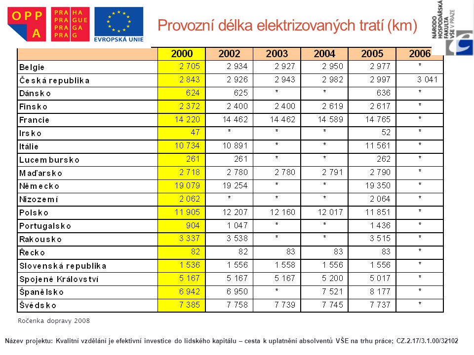 Provozní délka elektrizovaných tratí (km)