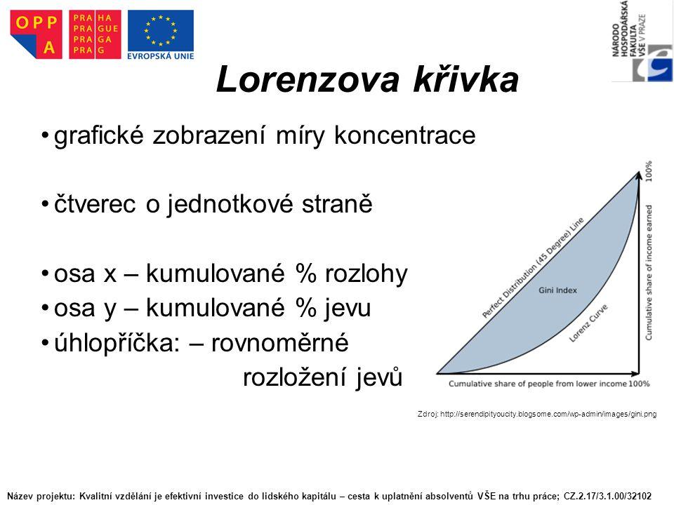 Lorenzova křivka grafické zobrazení míry koncentrace