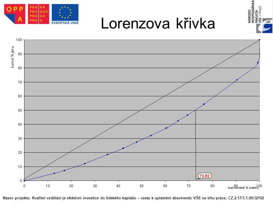 Lorenzova křivka