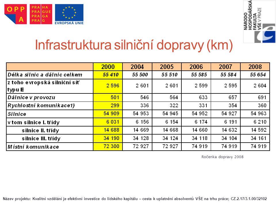 Infrastruktura silniční dopravy (km)
