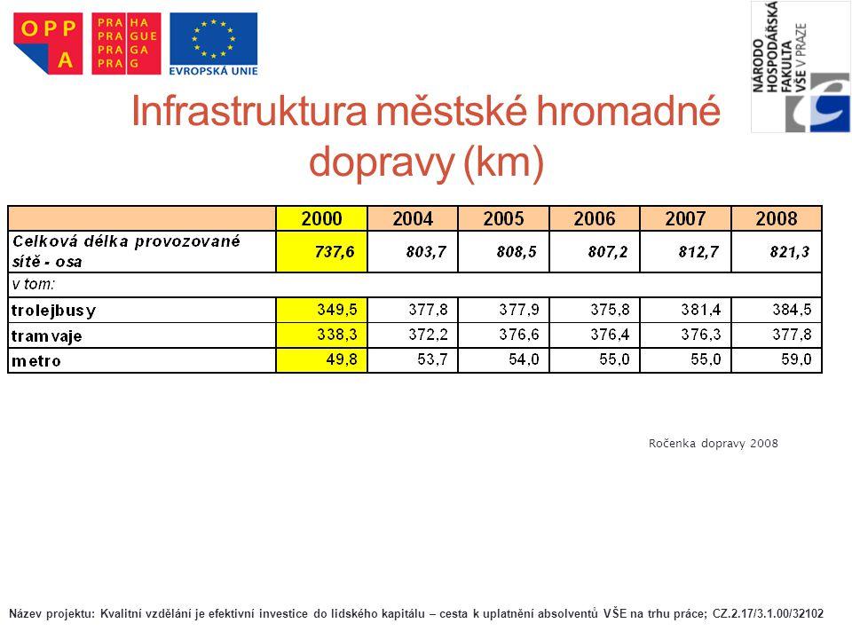Infrastruktura městské hromadné dopravy (km)