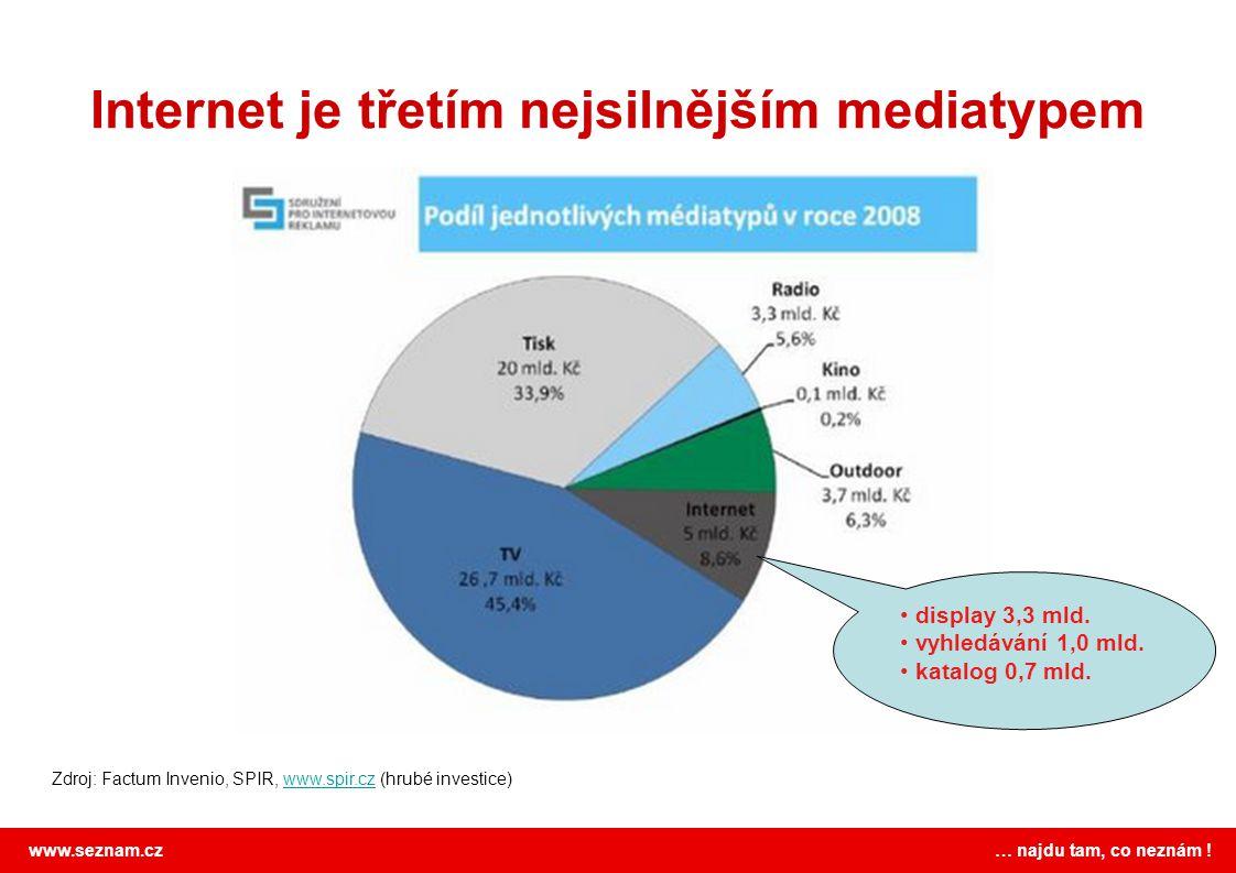 Internet je třetím nejsilnějším mediatypem
