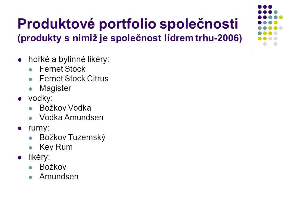 Produktové portfolio společnosti (produkty s nimiž je společnost lídrem trhu-2006)