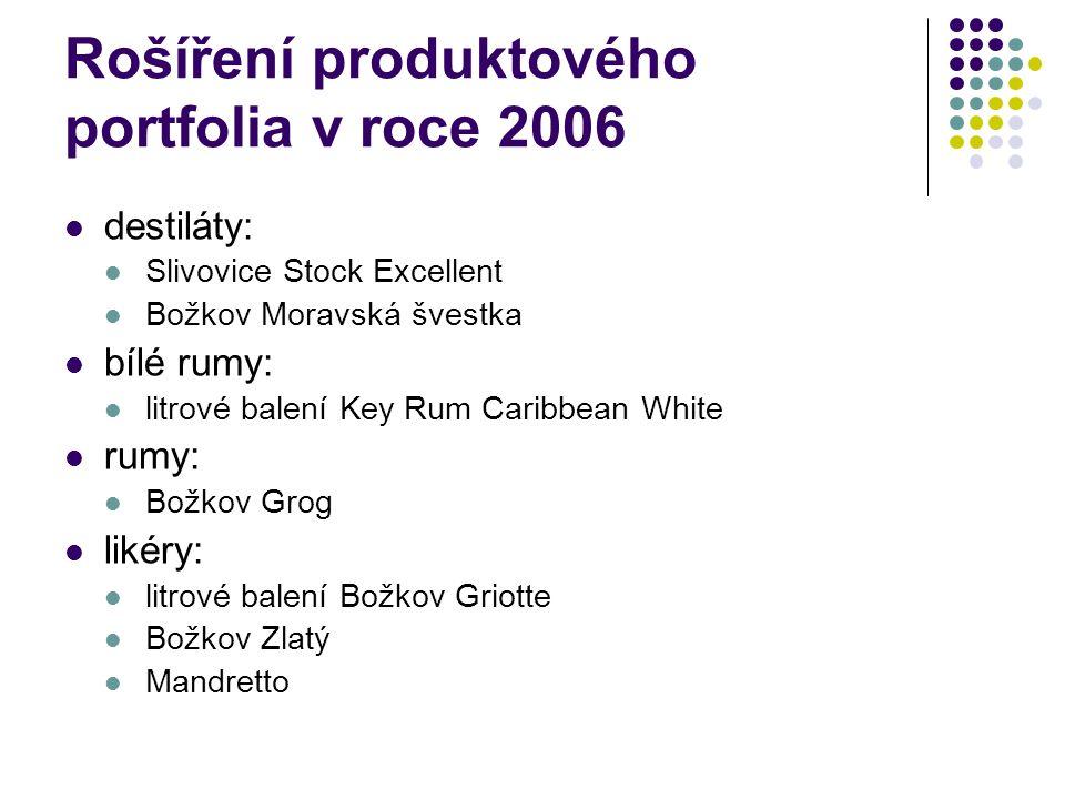 Rošíření produktového portfolia v roce 2006