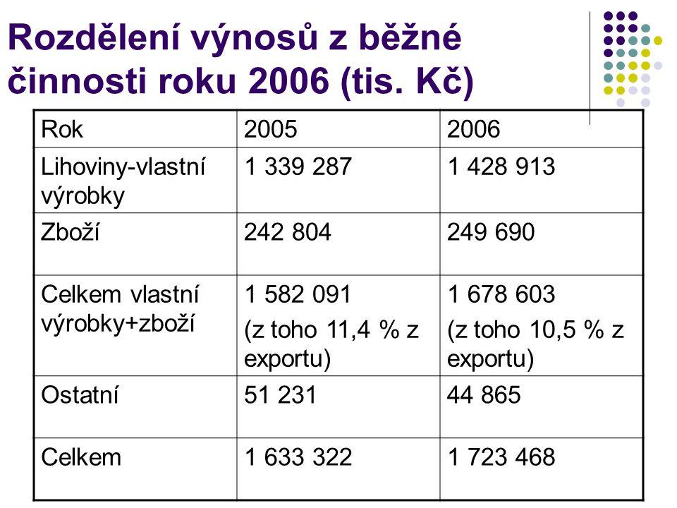 Rozdělení výnosů z běžné činnosti roku 2006 (tis. Kč)