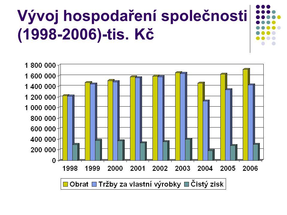 Vývoj hospodaření společnosti (1998-2006)-tis. Kč